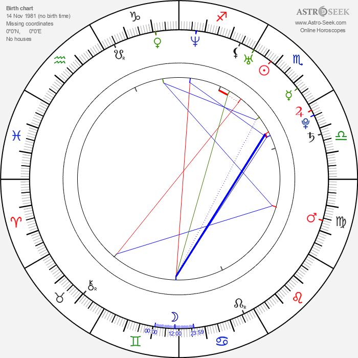 Álex García - Astrology Natal Birth Chart