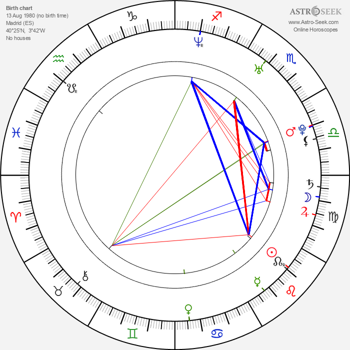 Álex González - Astrology Natal Birth Chart