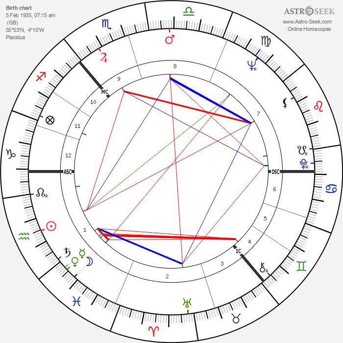 Alex Harvey - Astrology Natal Birth Chart