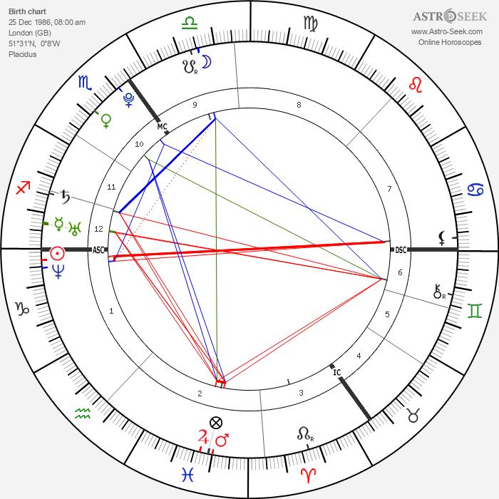 Alex Hepburn - Astrology Natal Birth Chart