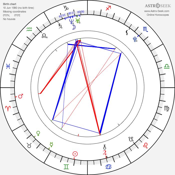Alex Hoover - Astrology Natal Birth Chart