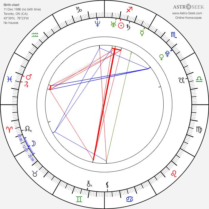 Alex House - Astrology Natal Birth Chart