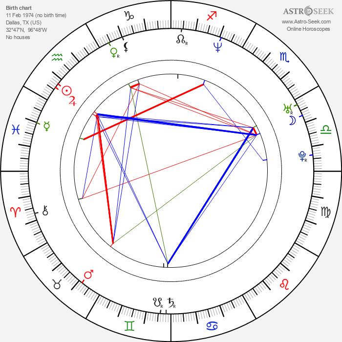 Alex Jones - Astrology Natal Birth Chart