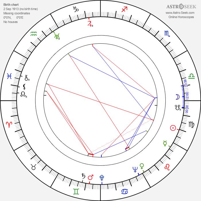 Alex Lovy - Astrology Natal Birth Chart