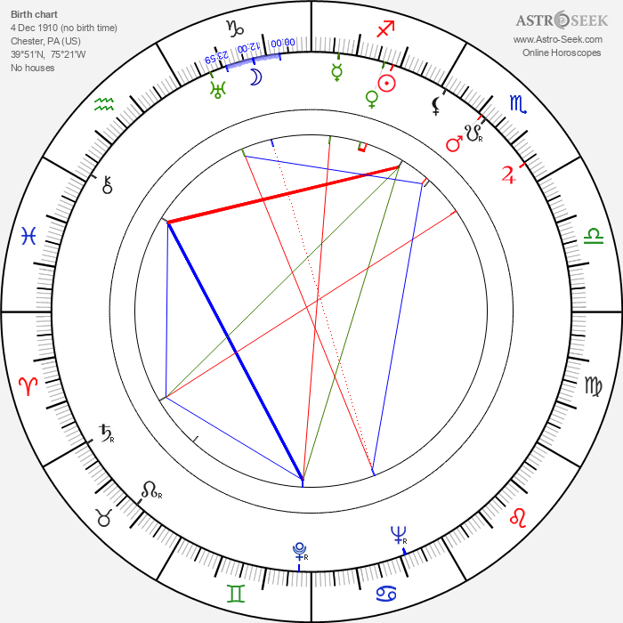 Alex North - Astrology Natal Birth Chart