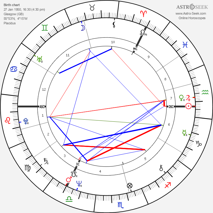 Alex Norton - Astrology Natal Birth Chart