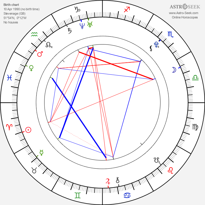 Alex Pettyfer - Astrology Natal Birth Chart