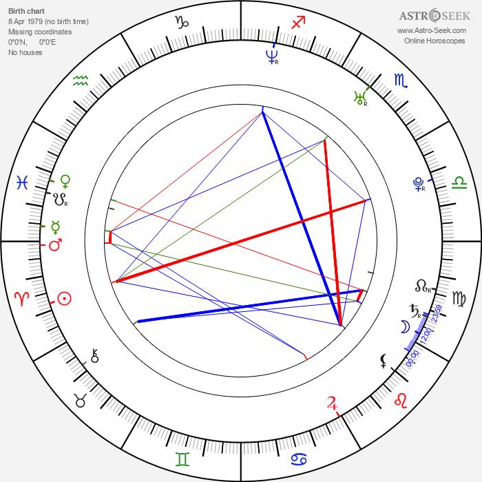 Alex Pitstra - Astrology Natal Birth Chart