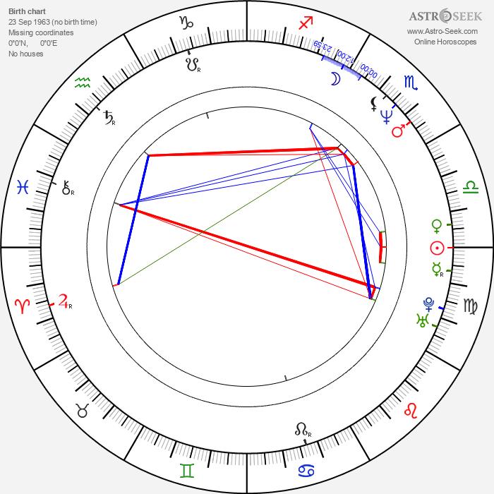Alex Proyas - Astrology Natal Birth Chart