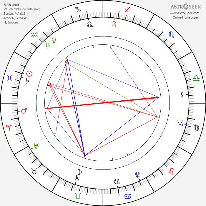 Alex Rocco - Astrology Natal Birth Chart