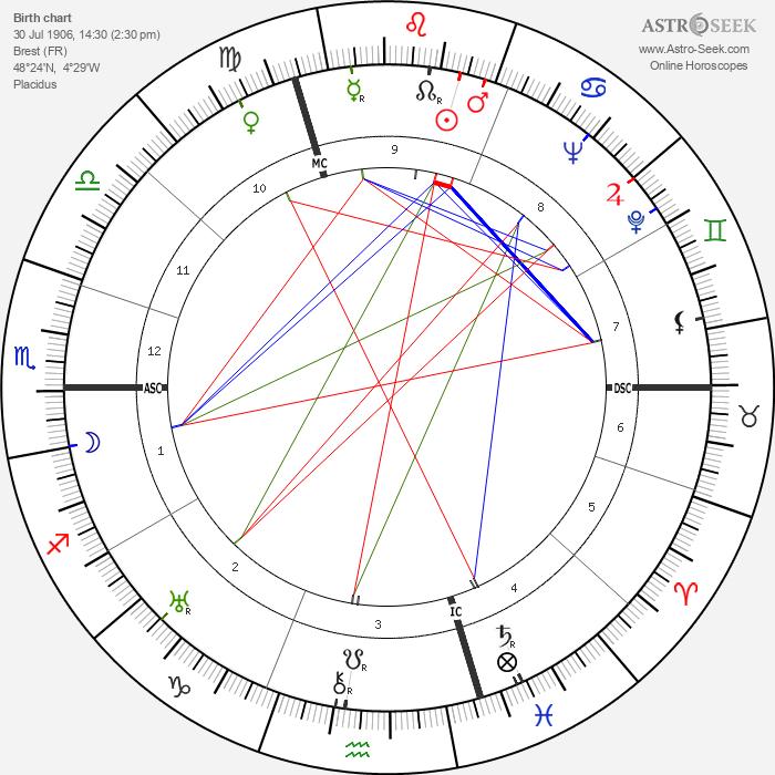 Alex Thépot - Astrology Natal Birth Chart