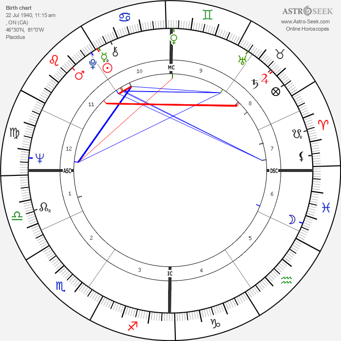 Alex Trebek - Astrology Natal Birth Chart