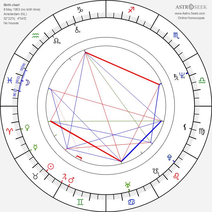 Alex Van Halen - Astrology Natal Birth Chart