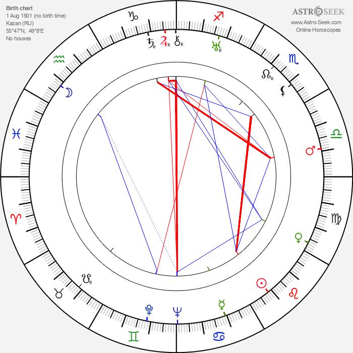 Alexander Alexeieff - Astrology Natal Birth Chart