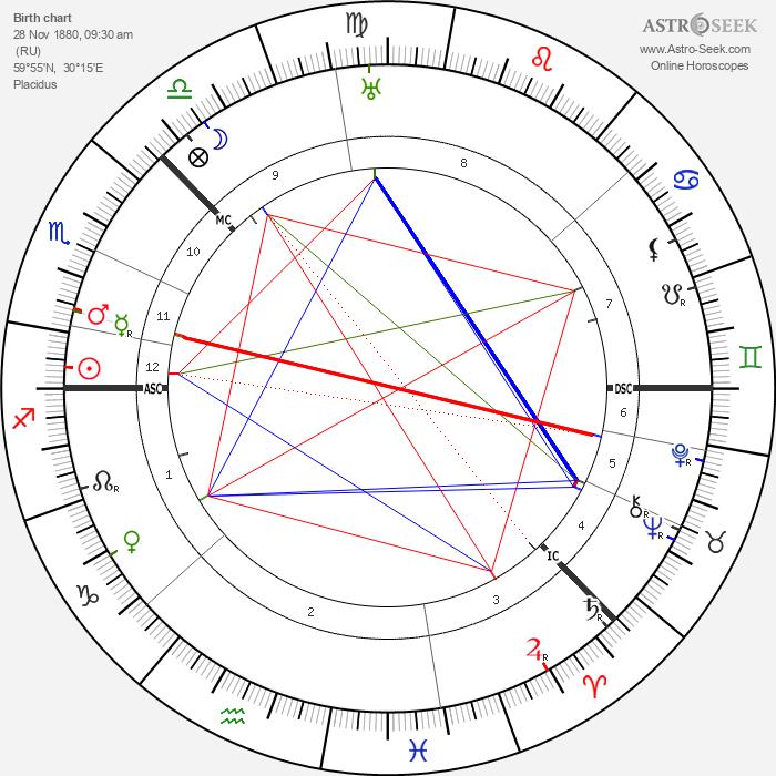 Alexander Blok - Astrology Natal Birth Chart