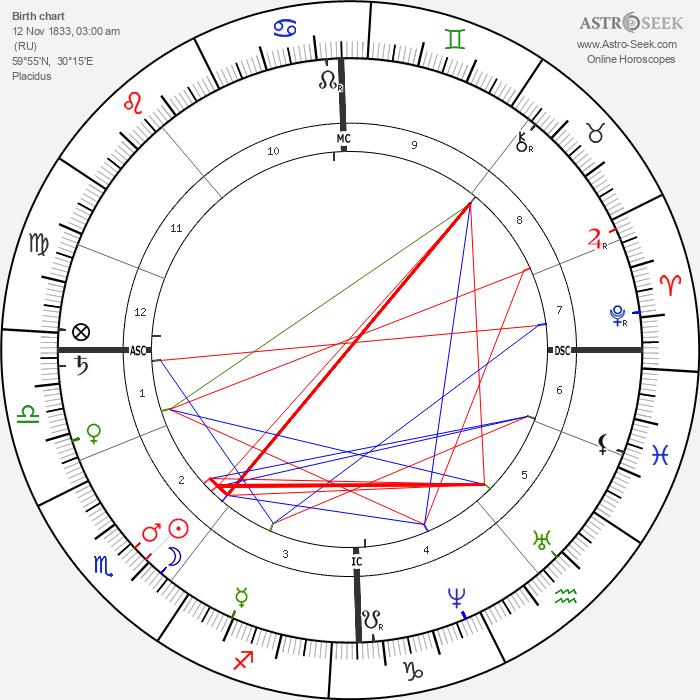 Alexander Borodin - Astrology Natal Birth Chart