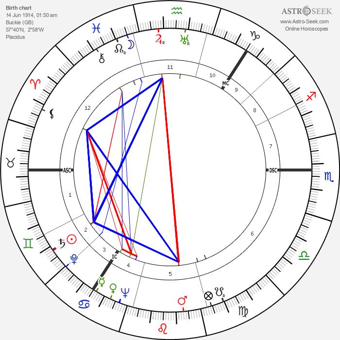 Alexander Campbell - Astrology Natal Birth Chart