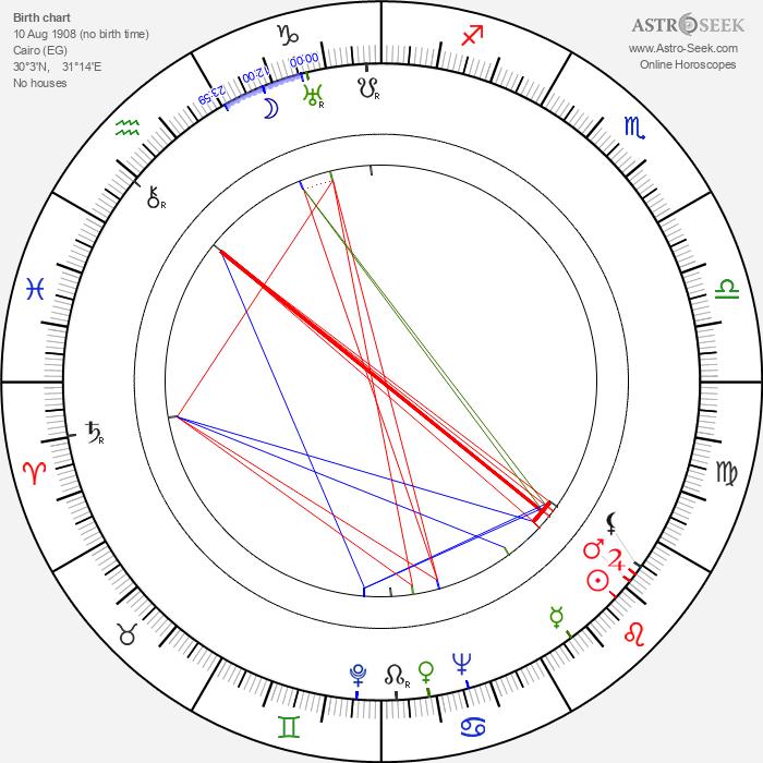 Alexander D'Arcy - Astrology Natal Birth Chart