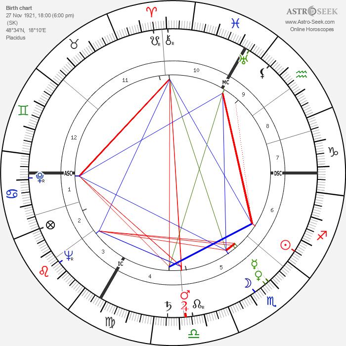 Alexander Dubček - Astrology Natal Birth Chart