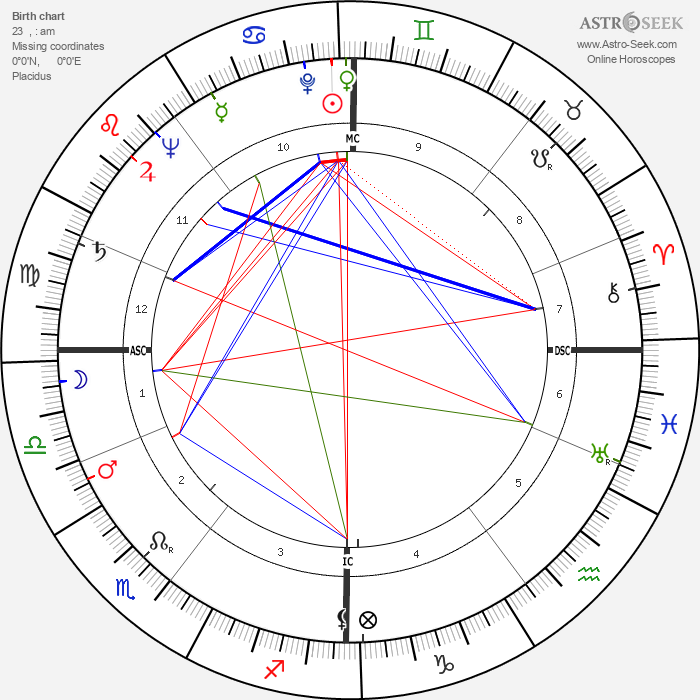 Alexander Eadie - Astrology Natal Birth Chart