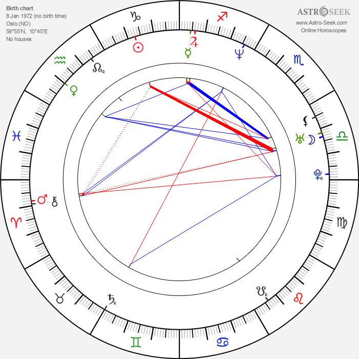 Alexander Eik - Astrology Natal Birth Chart
