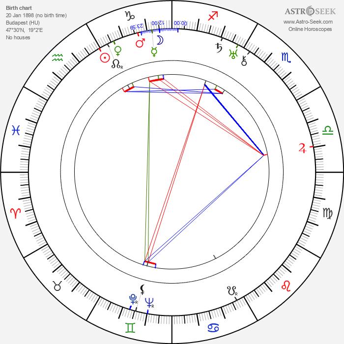 Alexander Esway - Astrology Natal Birth Chart