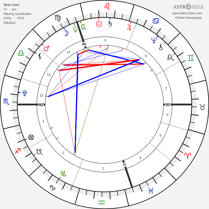 Alexander Gillon - Astrology Natal Birth Chart