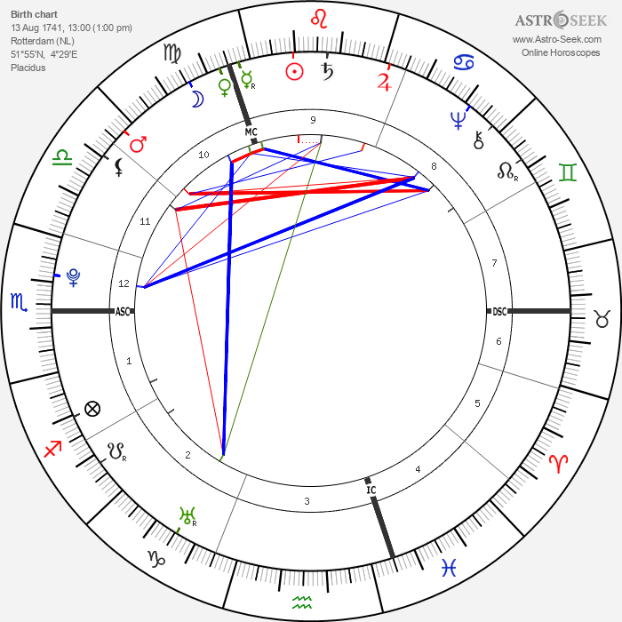 Alexander Gillon - Astrology Natal Birth Chart