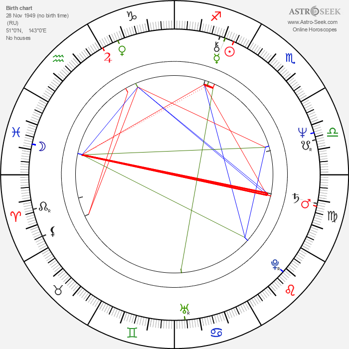 Alexander Godunov - Astrology Natal Birth Chart