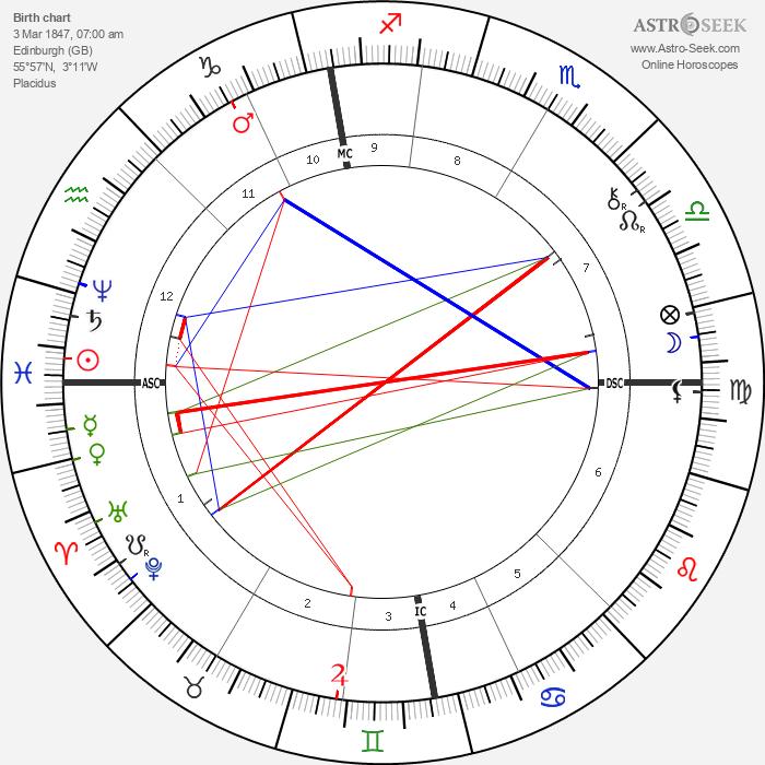 Alexander Graham Bell - Astrology Natal Birth Chart