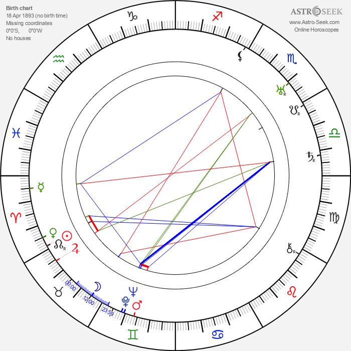 Alexander Granach - Astrology Natal Birth Chart