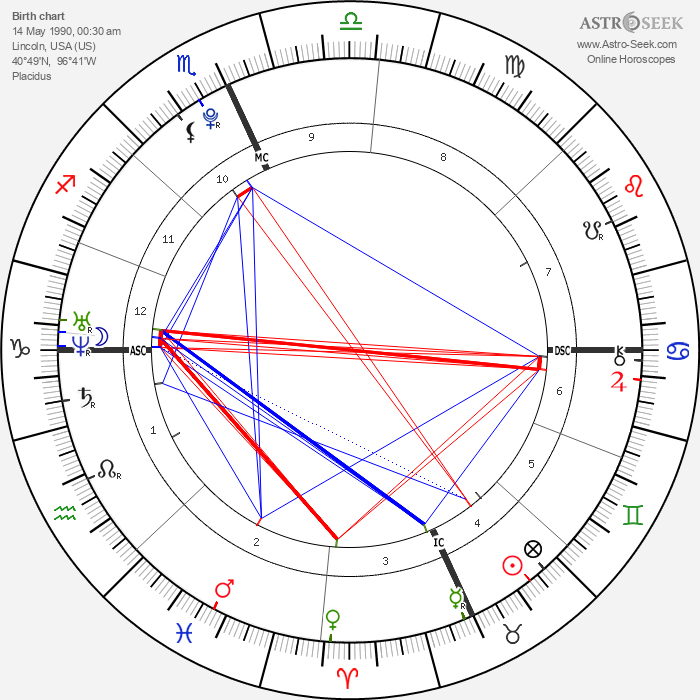 Alexander James Gage - Astrology Natal Birth Chart