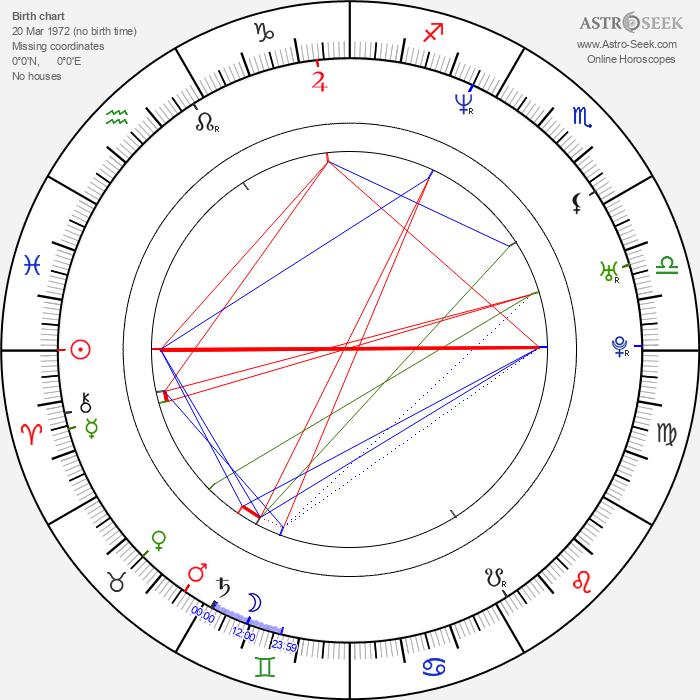 Alexander Kapranos - Astrology Natal Birth Chart