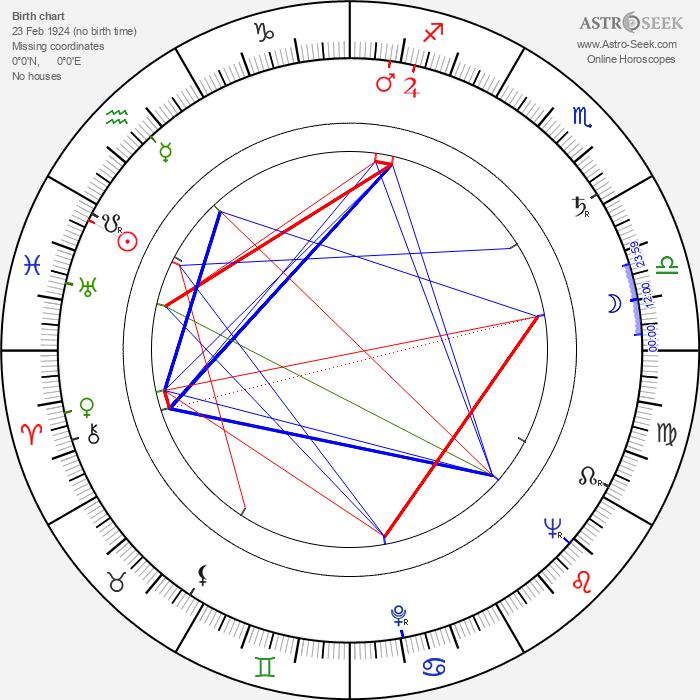 Alexander Kerst - Astrology Natal Birth Chart