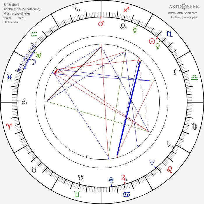 Alexander Klein - Astrology Natal Birth Chart