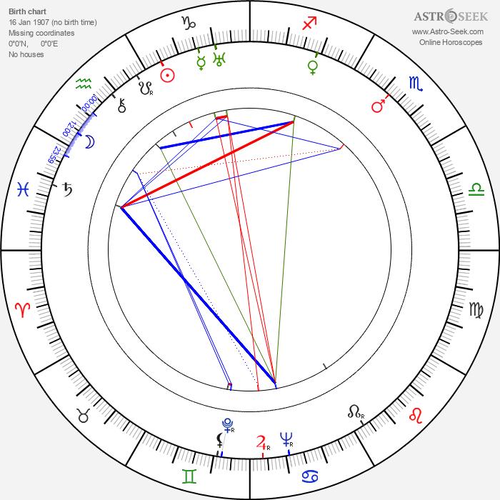 Alexander Knox - Astrology Natal Birth Chart