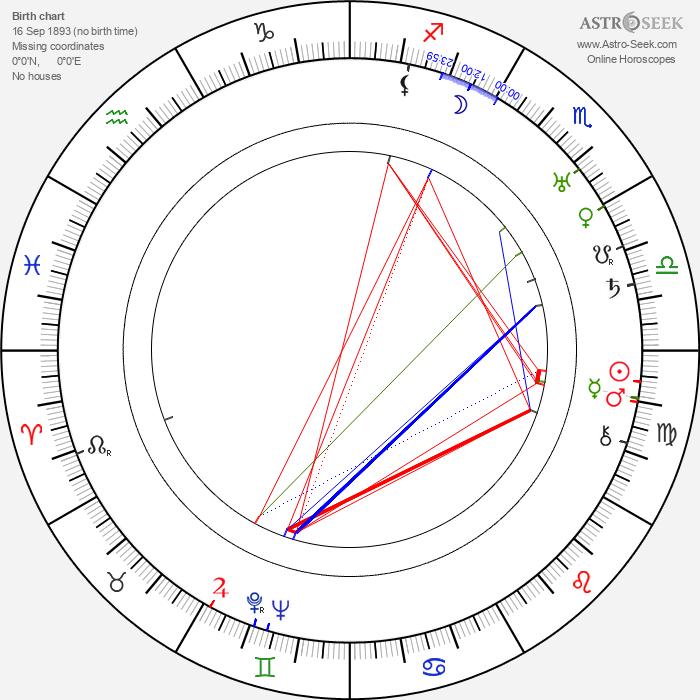 Alexander Korda - Astrology Natal Birth Chart