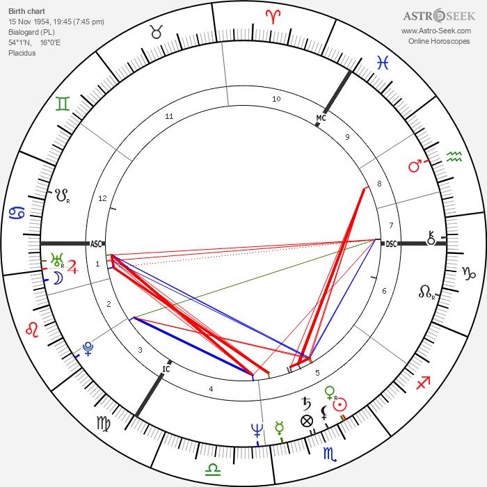 Alexander Kwaśniewski - Astrology Natal Birth Chart