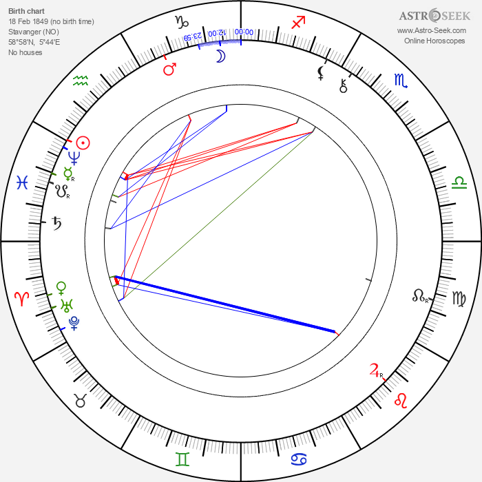 Alexander Lange Kielland - Astrology Natal Birth Chart