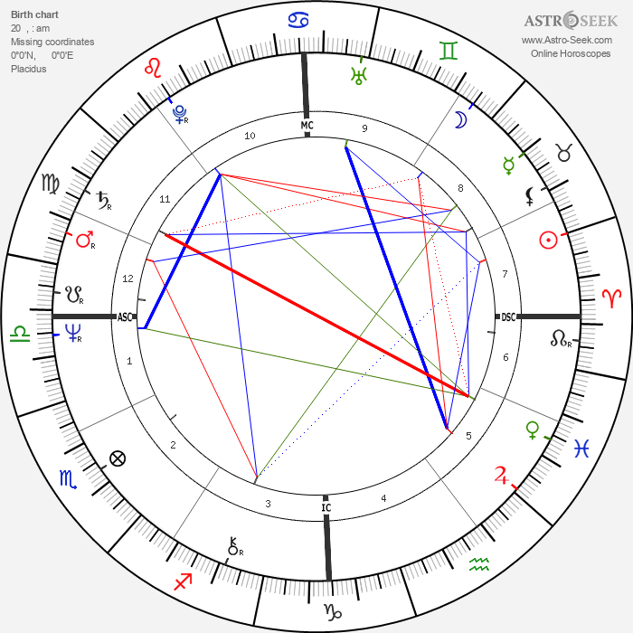 Alexander Lebed - Astrology Natal Birth Chart