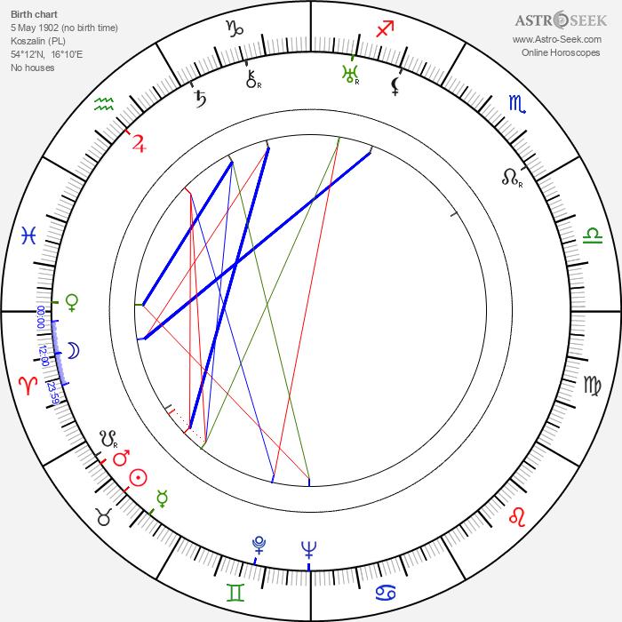 Alexander Lockwood - Astrology Natal Birth Chart