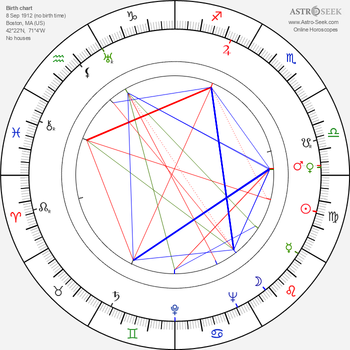 Alexander Mackendrick - Astrology Natal Birth Chart