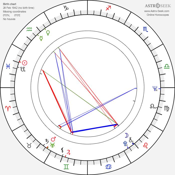 Alexander Malta - Astrology Natal Birth Chart