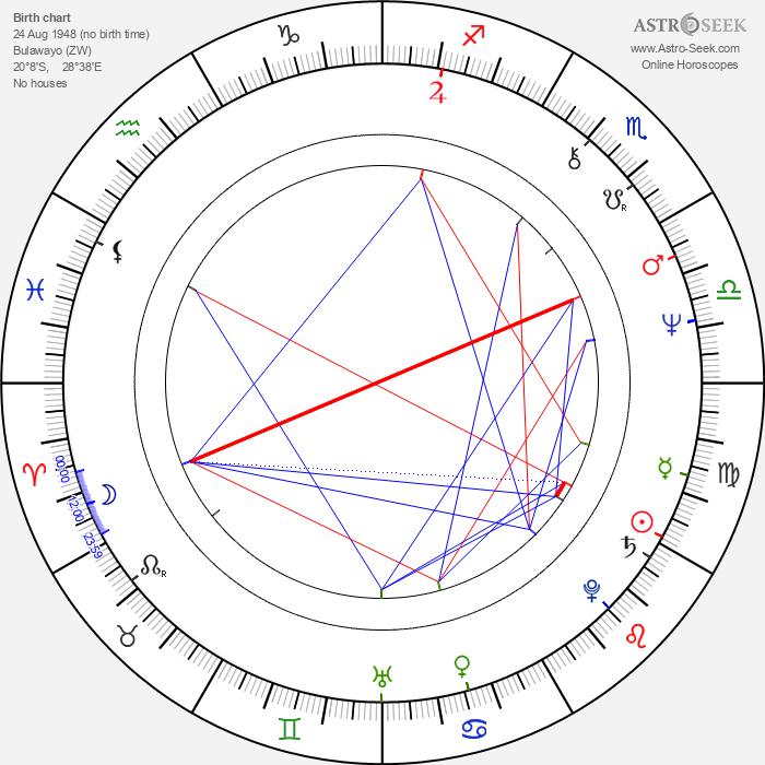 Alexander McCall Smith - Astrology Natal Birth Chart