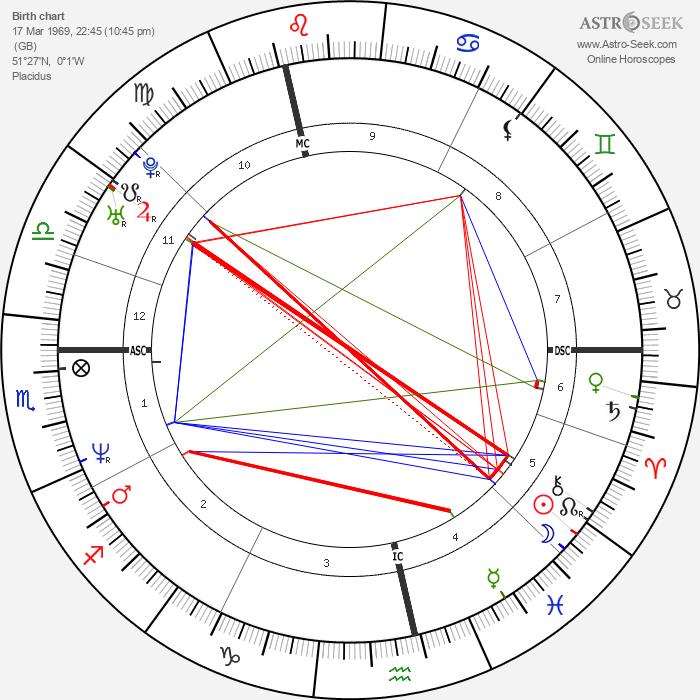 Alexander McQueen - Astrology Natal Birth Chart