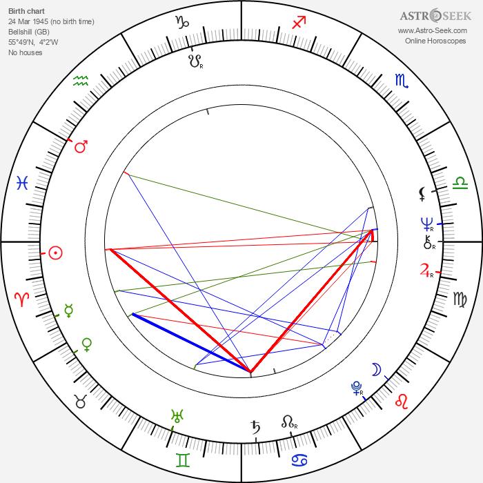 Alexander Morton - Astrology Natal Birth Chart