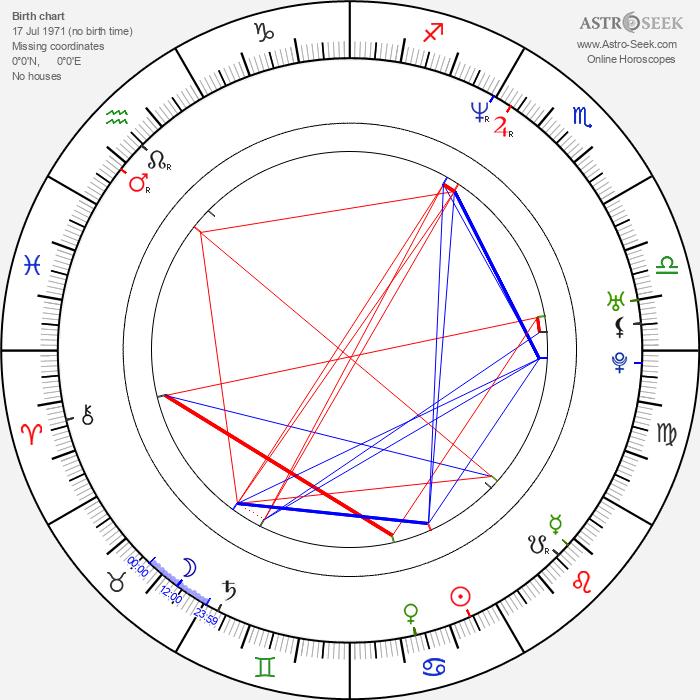 Alexander Nevsky - Astrology Natal Birth Chart