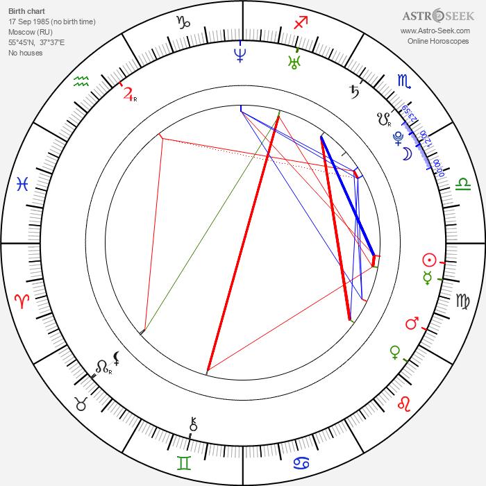 Alexander Ovechkin - Astrology Natal Birth Chart