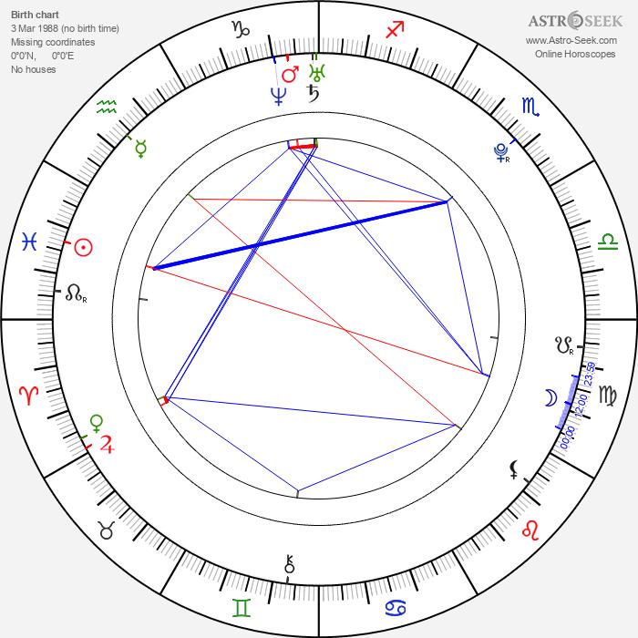 Alexander Palitsin - Astrology Natal Birth Chart