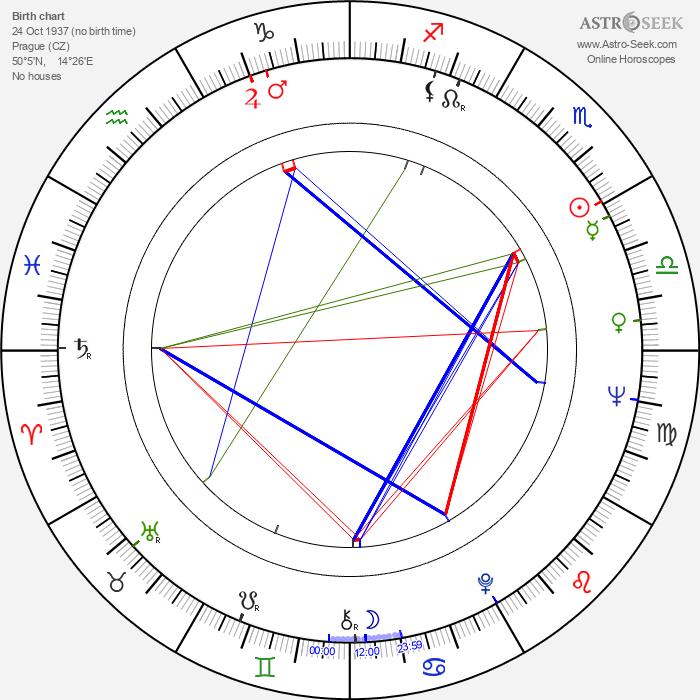 Alexander Postler - Astrology Natal Birth Chart